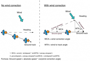 Parachute wind correction angle and range formula